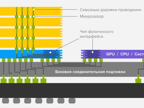 High Bandwidth Memory