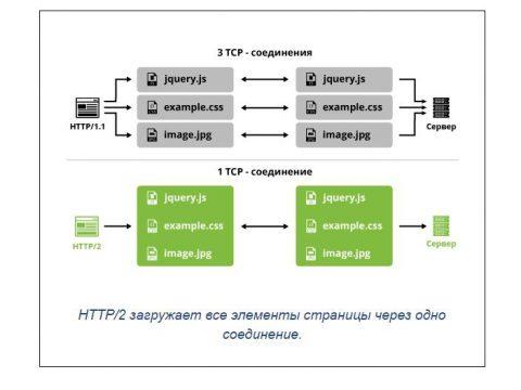 протокол http/2